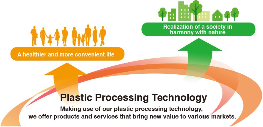 A healthier and more convenient life. Realization of a society in harmony with nature. Plastic Processing Technology Making use of our plastic processing technology, we offer products and services that bring new value to various markets.