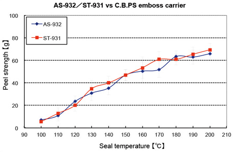 AS-932/ST-931 vs C.B.PS emboss carrier