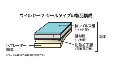 ウイルセーフ シールタイプの製品構成